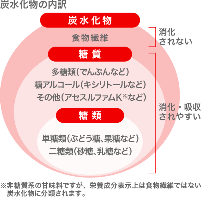 炭水化物分類図